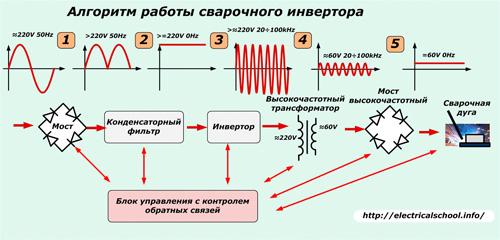 преобразование тока в инверторе
