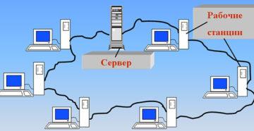 Локально вычислительная сеть