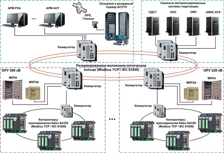 система управления фото