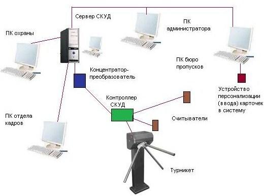 Схема СКУД